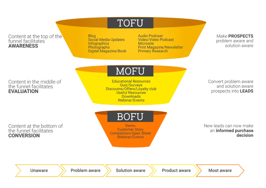 What's a Sales Funnel? sales funnel content marketing
