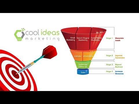 AudioAudiomarketing Funnel/Social Media