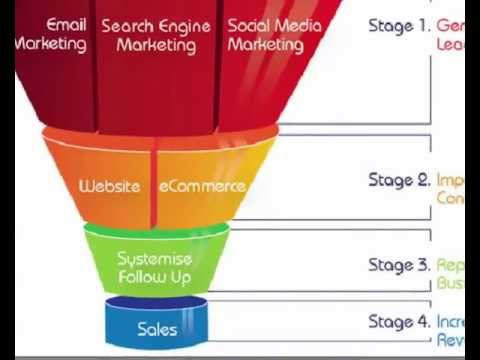 Re You Sales Funnel  For Profit