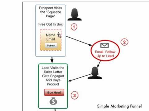 How to CREATE a Marketer Funnel for You Website