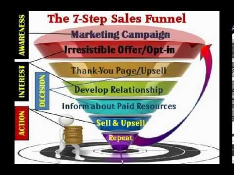The 7-Step Salesperson Funnel – Ledd Generations & Salesperson Training