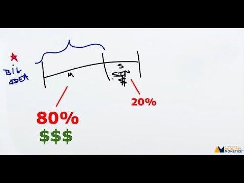 80/20 Of Marketing Funnel Persuasion