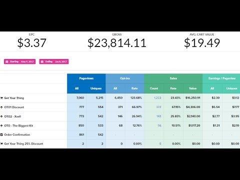 Clickfunnels E-commerce Funnel Setup