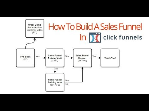 Clickfunnels   How To BUILDs Salesmanpersonmen   Pre-made And Blankss