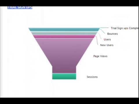 How to Create a MKTG Funnelss Graph
