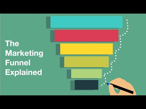 The Marketing Funnel Explained