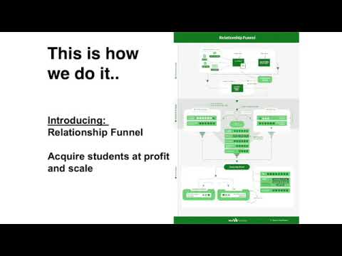 IALC Masterclass: Sales Techniques – The Digital Marketing Funnel for Language Schools and Agents