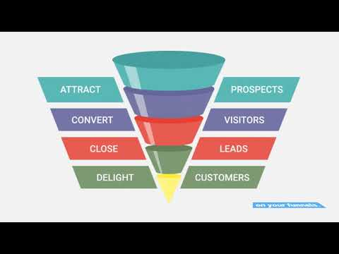 The Ultimate Guide For Using ClickFunnels and Design Pickle – Questions