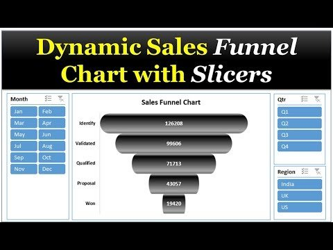 Dynamic Sales Funnel Chart with Slicers