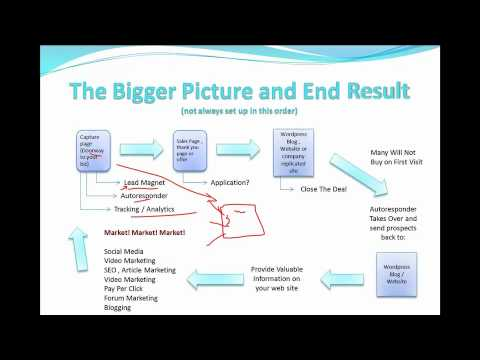Understaning The Online Marketing Funnel (the sales process explained)