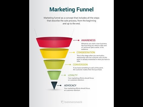Unknown Facts About What Is a Marketing Funnel: Customer Purchase & Sales