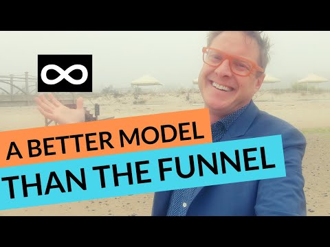 The NEW funnel | The consumer journey reinvented