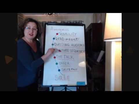 marketing funnel simplified