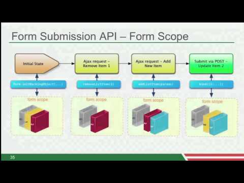 Building an Enterprise CRM with Grails and Spring Integration