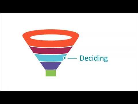 The SEO Marketing Funnel
