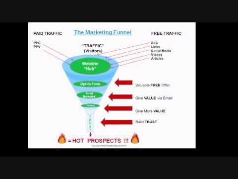 Online Marketing Funnel Video 1.wmv