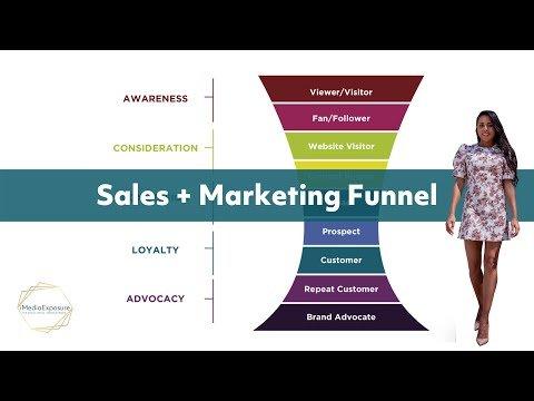 Sales + Marketing Funnel