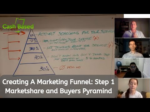 Creating a Marketing Funnel | Buyers Pyramind and Marketshare | Cash Based Physical Therapy.org