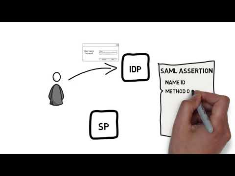 SAML 2.0: Technical Overview