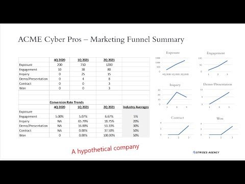 Hacking marketing metrics: How to build a marketing funnel for your cybersecurity business