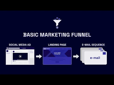 How A Basic Marketing Funnel Works