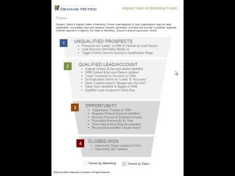 Aligned Sales and Marketing Funnel