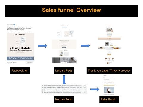 Sales Funnel Review