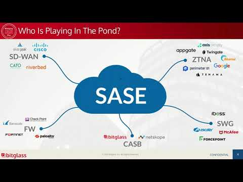 SASEDay 2021 – Bridging the Gap Between Digital Transformation Objectives and Implementation