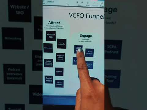 The VCFO Marketing Funnel