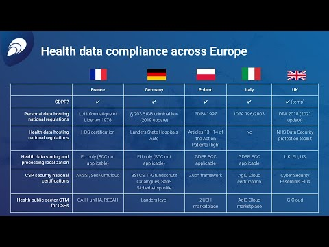 Healthcare SaaS: How to capture new markets faster with Kubernetes and cloud-native compliance